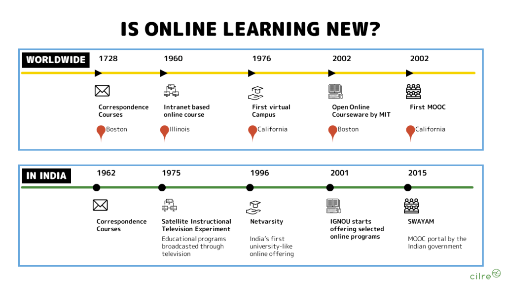 History of Online Learning